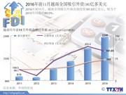 2016年前11月越南吸引外商直接投资180亿多美元