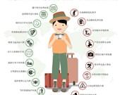 旅游文明行为规范