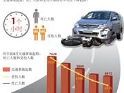 2017年第一季度越南交通事故 死亡人数2千多人