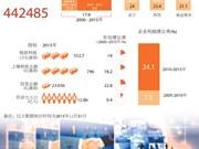 越南企业发展情况简介