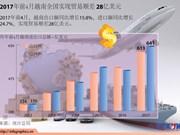 2017年前4月越南全国实现贸易顺差 28亿美元