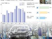 2017年5月越南工业生产指数同比增长7.2%