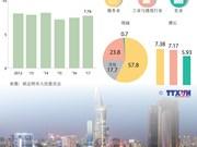 图表新闻:2017年前6月胡志明市经济增长7.76%