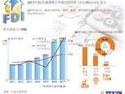 图表新闻:2017年前6月越南吸引外商直接投资(FDI)额达190亿美元