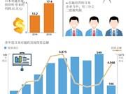图表新闻:越南为日本企业带来的利润越来越多