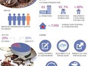 图表新闻:越南药材行业发展前景广阔