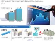 图表新闻:2017年前七月越南证券市场状况