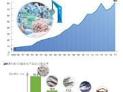 图表新闻:2017年全年越南水产品出口有望创汇80亿美元