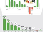 图表新闻:8月份居民消费价格指数上升 0.92 %