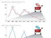 2016年前6月越南的CPI增长水平较低