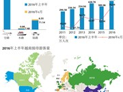 2016年上半年越南接待国际游客量增长21.3%