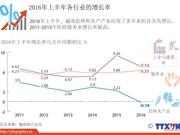 2016年上半年各行业的增长率
