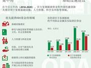 越南继续集中将官方发展援助资金投入发展基础设施建设