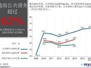 越南公共债务超过62%