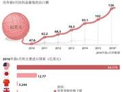 越南纺织品服装出口额难以达到300亿美元的目标