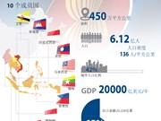 东盟——全面、蓬勃发展的地区合作组织