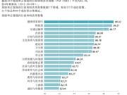 2015年越南部级和正部级行政体制改革指数