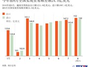 今年前8月越南全国实现贸易顺差额24.5亿美元