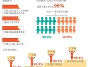 越南逐步进行扫除文盲与普及教育