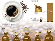 2016年前八个月越南咖啡出口猛增
