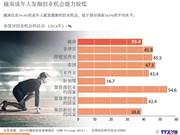 越南成年人发掘创业机会能力较低