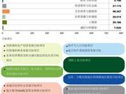 越南政府批准实施21个目标项目