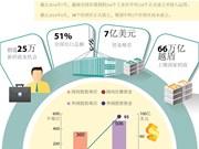 越南各工业区和经济区对全国出口总额的贡献率超过50%