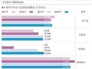 越南出口额突破100亿美元大关的4各省市