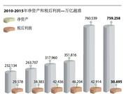 越南国家石油集团利润呈现下降趋势