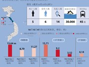 越南中部诸省遭洪水袭击 损失惨重