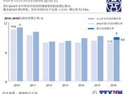 河内市经济持续高速增长