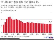 2016年第三季度中国经济增长6.7%