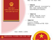 越南首部《宪法》颁布70周年