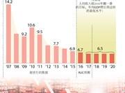 2017年中国经济预计将缓慢增长