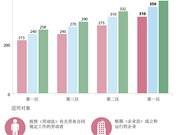 越南自2017年1月1日起上调最低工资标准