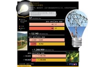 越南力争2020年实现农村全面通电
