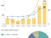 2017越南吸引外国直接投资有望大幅增加