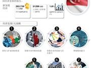 七大战略打造未来新加坡经济