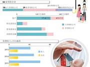 越南保险市场前景乐观
