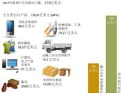 2017年前两个月:七类产品出口超十亿美元