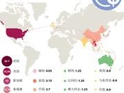 越南企业热衷于选择哪些国家进行投资?