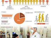 越南击退结核病:任重而道远