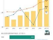 2017年一季度越南引进外资猛增
