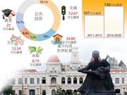 胡志明市公共投资五个重点领域