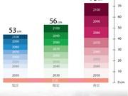 温室气体排放可造成越南海平面上升