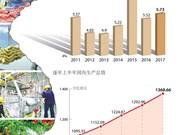 图表新闻:2017年上半年GDP增长 5.73%