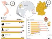 越南与德国战略合作伙伴关系