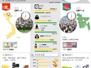 图表新闻: 越南与孟加拉国合作关系简介