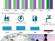 越南7月份工业生产指数增长8.1%