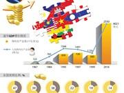 图表新闻:东盟——世界第六大经济体